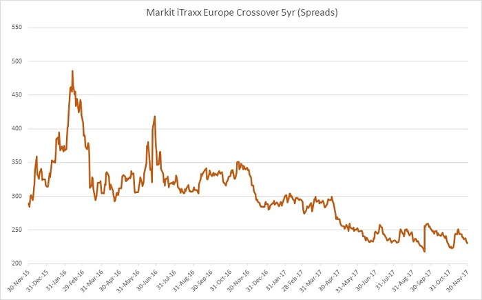 About Xtrackers II iTraxx Crossover Swap UCITS ETF Xtrackers II iTraxx Crossover Swap UCITS ETF synthetically replicates the performance of the iTRAXX® Crossover 5-Year Total Return Index.